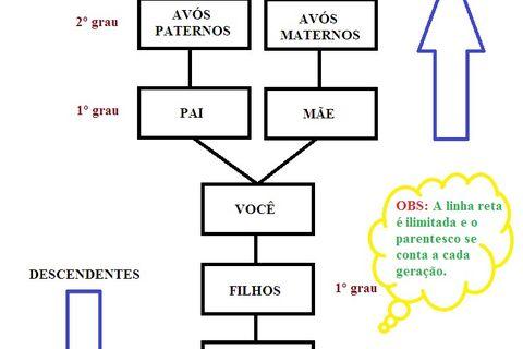 Monte Sua Arvore Genealogica E Saiba Tudo Sobre Relacoes De Parentesco