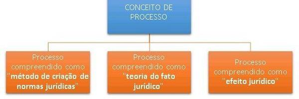 Resumo: a teoria geral do processo e o direito processual civil contemporâneo.