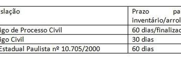 Imposto de transmissão causa mortis e doação (Itcmd)