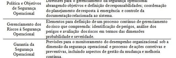 Aspectos regulatórios da segurança operacional no transporte aéreo
