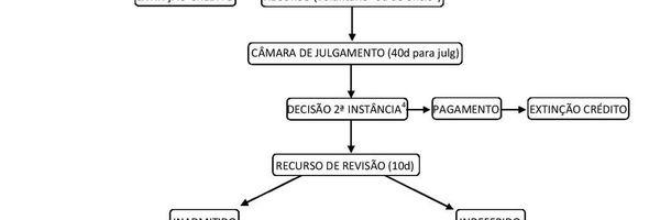 Processo Administrativo Fiscal em Fortaleza - CE