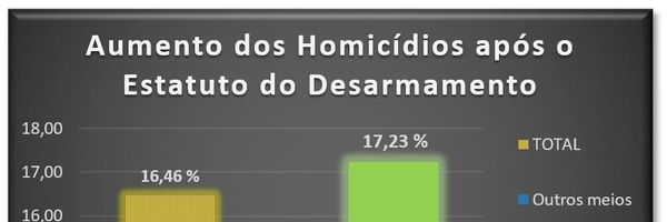Após o Estatuto do Desarmamento, homicídios com uso de arma de fogo são os que mais crescem