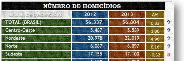 O silencioso recorde nacional de homicídios