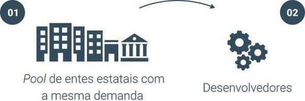 Crowdfunding estatal: Uma alternativa para entes públicos
