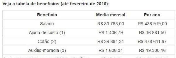 Deputados do Brasil e a imoralidade financeira