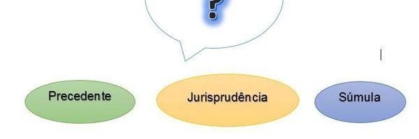 Você sabe a diferença entre precedente, jurisprudência e súmula?