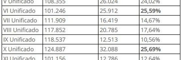 Índice de aprovação do Exame de Ordem das últimas 27 Provas: análise das estatísticas