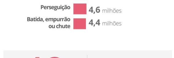 Mais de 500 mulheres são vítimas de agressão física a cada hora no Brasil