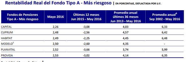 Sistema chileno de aposentadoria Cap.5