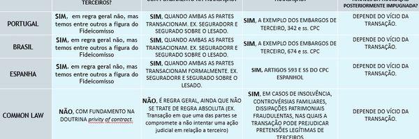 Transação e seus efeitos em relação a terceiros na Espanha, Portugal e Brasil.