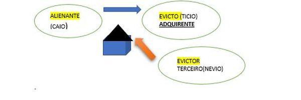 Você sabe o que é Evicção? Entenda de maneira descomplicada