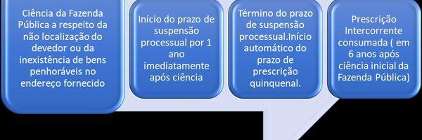 Prescrição intercorrente no direito tributário: conceito e contagem.