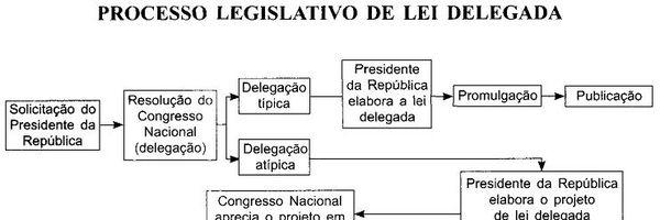 Facilitando o entendimento do processo legislativo