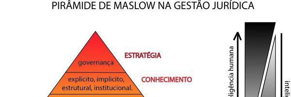 Maslow na Gestão Jurídica