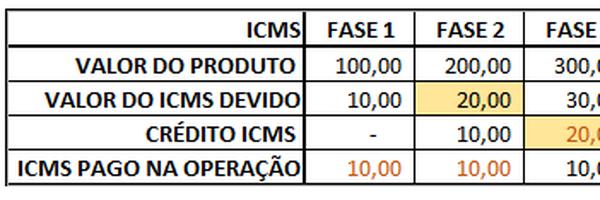 ICMS plurifásico e não-cumulativo