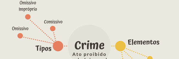 O que é a Teoria do crime?