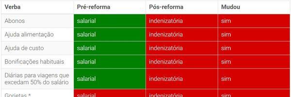 Tabela das verbas salariais e indenizatórias trabalhistas antes e após a reforma (Lei 13.467/17)