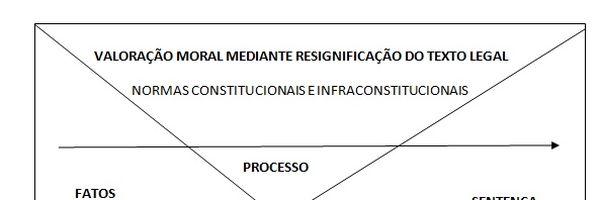 Entre hermenêutica fenomenológica e o neoconstitucionalismo tupiniquim a onisciência do magistrado é o ponto.