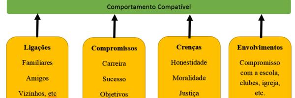 Teoria do Controle de Hirschi