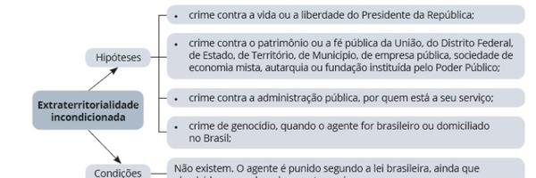 extraterritorialidade da lei penal brasileira