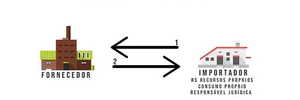 Os Riscos e Vantagens nas Operações de Importação Por Conta e Ordem