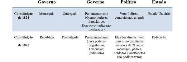A História das Constituições Brasileiras