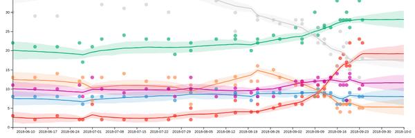 Bolsonaro estabiliza abaixo dos 30% e Haddad passa os sem candidatos