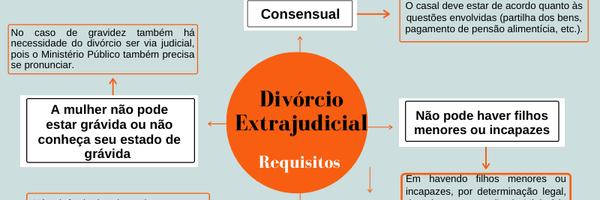 Como fazer divórcio on-line? Como fazer o divórcio gratuito? Como dar entrada no divórcio?