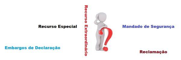 Qual recurso interpor de uma decisão absurda proferida pela Turma Recursal do Juizado Especial Cível?