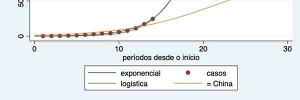 Matemático explica curva exponencial da epidemia coronavírus