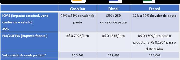 [ATUALIZADO] Postos de combustíveis têm enorme restituição por excesso nos recolhimentos de PIS e COFINS