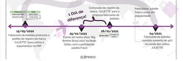 Vinho Juliette tem alta de 40% nas vendas. Conheça as coincidências na história do seu registro de marca!