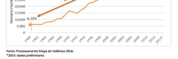 Estatuto do Desarmamento e a Realidade Estatística da Violência no Brasil