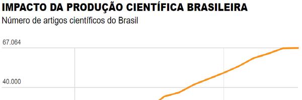 Brasil aumenta produção científica, mas impacto dos trabalhos diminui