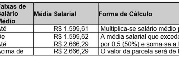 Medida provisória nº 936/2020 – Redução de jornada e de salário e suspensão contratual.