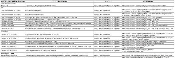 PIS/PASEP: Evolução e análise das contas individuais – Parte I: Dos créditos em favor do correntista reconhecidos pelo banco gestor do fundo.
