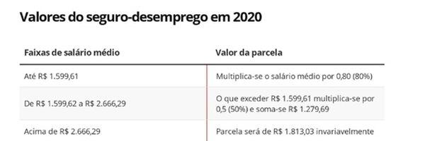 Seguro-Desemprego 2020