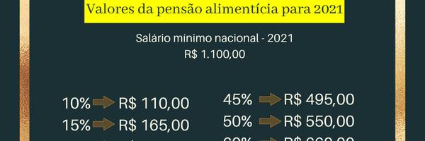 Salário mínimo aumentou. E agora? Qual o novo valor da pensão alimentícia?