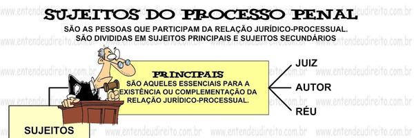 Sujeitos e Atos da Comunicação Processual Penal