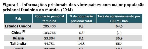 Mulheres no cárcere – A violação da LEP e das garantias fundamentais constitucionais
