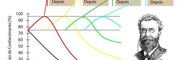 "Prova da OAB: Compreenda a ""curva do esquecimento"""