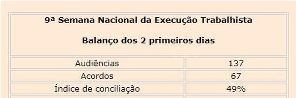 Semana da Execução: em dois dias, mutirão garante pagamento de quase R$ 5 milhões