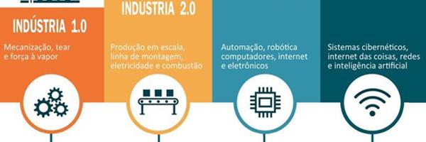 A indústria 4.0 o que é? E como fazer parte dela
