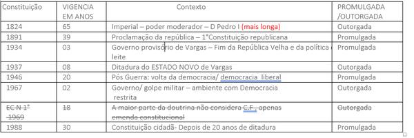 Tudo que você precisa saber sobre as 7 constituições brasileiras
