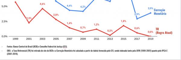 Revisão do FGTS tem alto potencial de ganho para milhões de brasileiros
