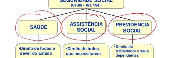 Seguridade Social é o mesmo que Previdência Social?
