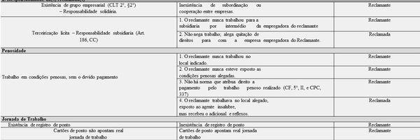 Tabela de Ônus da Prova Trabalhista