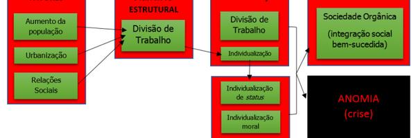 Teoria da Anomia de Durkheim