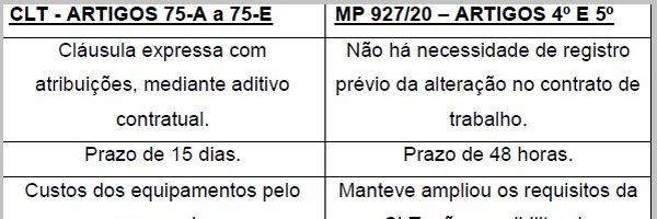 Medida provisória nº 927/20 muda as regras do teletrabalho em tempos de CORONAVÍRUS