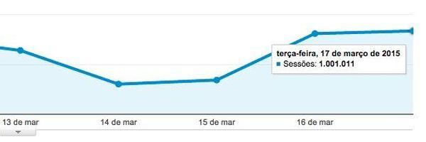 1 milhão de visitas dia! Obrigado, Jusbrasileiros! O impensável aconteceu :-)